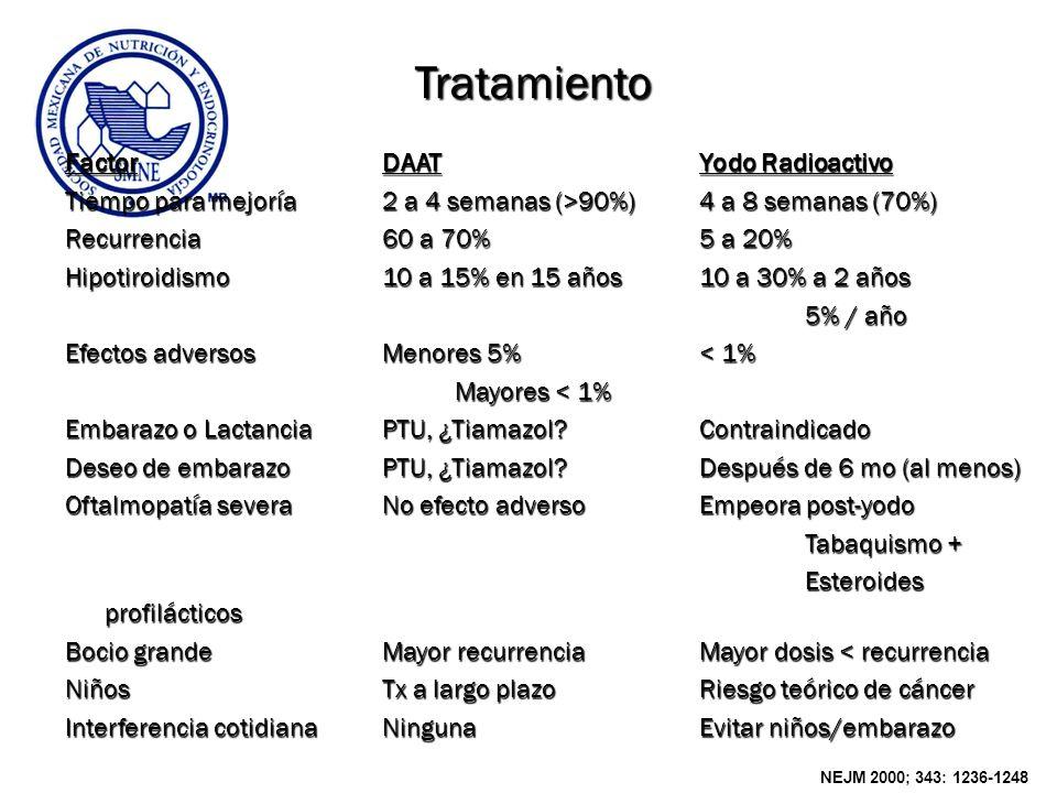 Tratamiento Factor DAAT Yodo Radioactivo