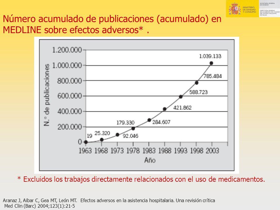 Número acumulado de publicaciones (acumulado) en MEDLINE sobre efectos adversos* .