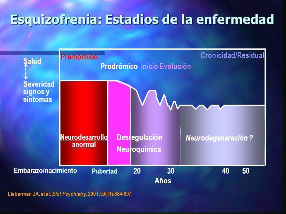 Esquizofrenia: Estadios de la enfermedad