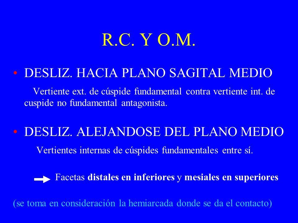 R.C. Y O.M. DESLIZ. HACIA PLANO SAGITAL MEDIO