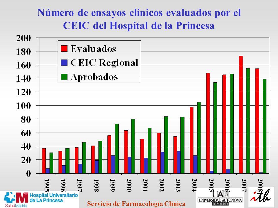 Número de ensayos clínicos evaluados por el CEIC del Hospital de la Princesa