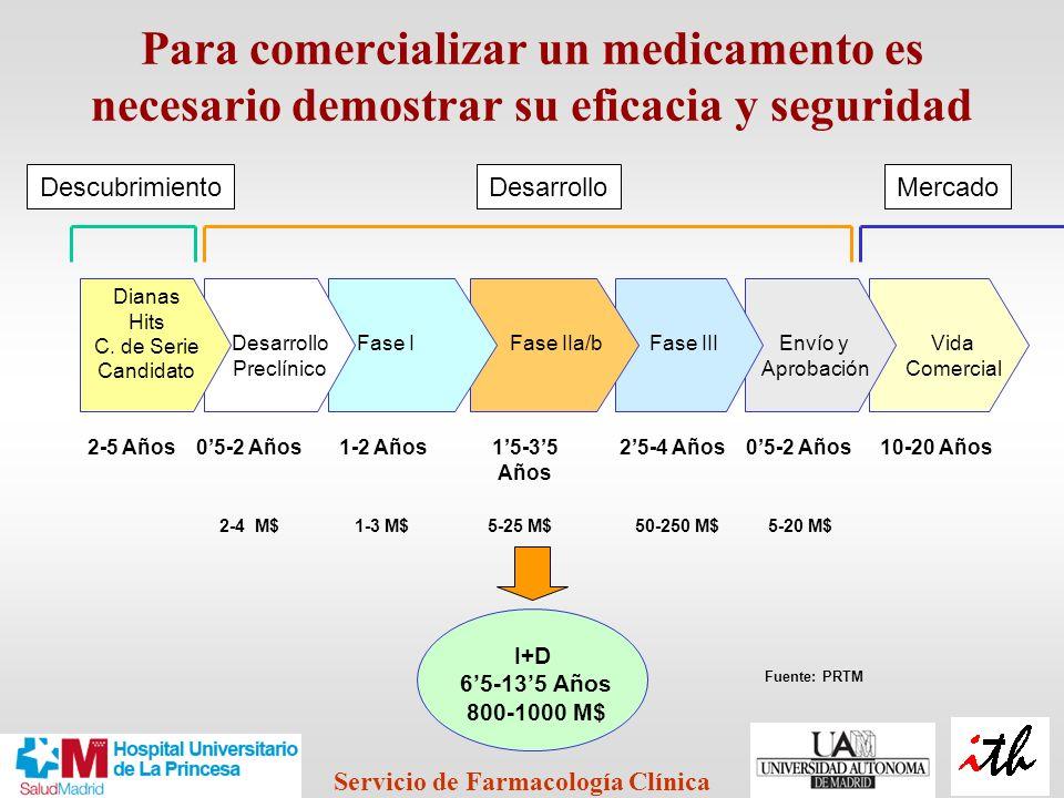 Para comercializar un medicamento es necesario demostrar su eficacia y seguridad