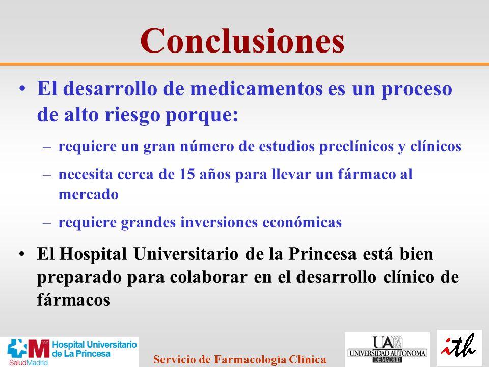 Conclusiones El desarrollo de medicamentos es un proceso de alto riesgo porque: requiere un gran número de estudios preclínicos y clínicos.