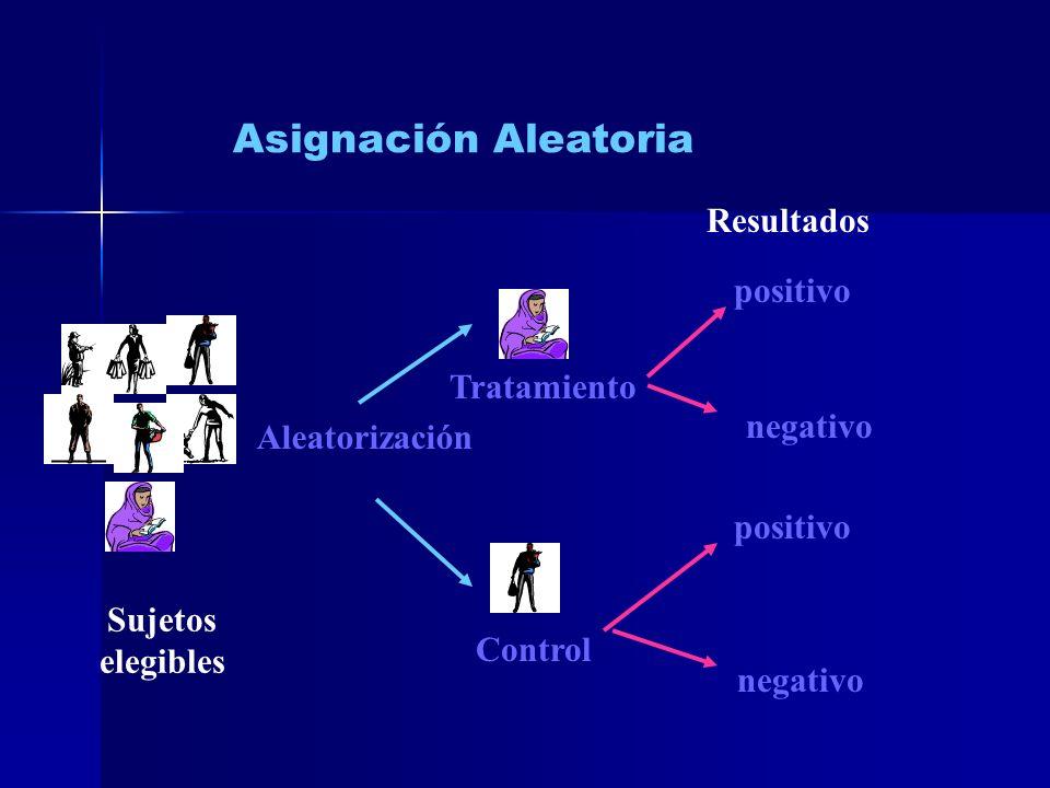 Asignación Aleatoria Resultados positivo Tratamiento negativo