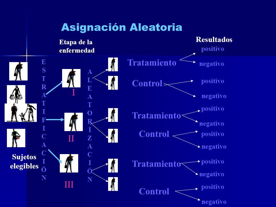 Asignación Aleatoria Tratamiento Control I Tratamiento Control II