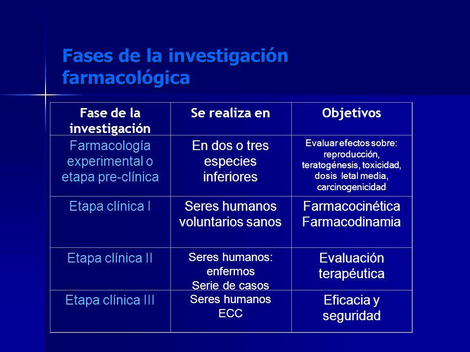 Fases de la investigación farmacológica