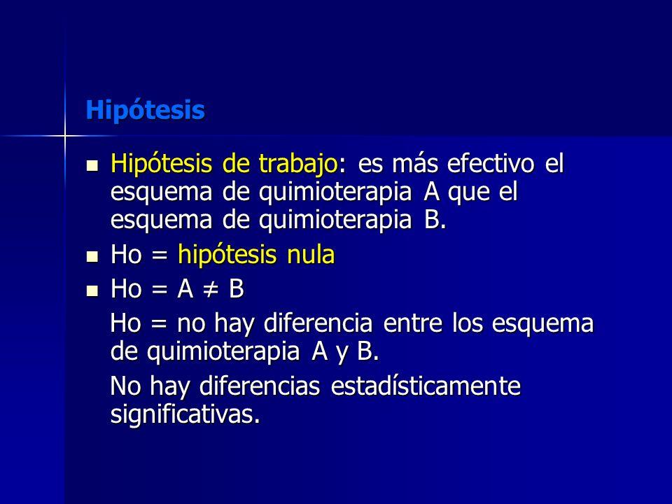 Ho = no hay diferencia entre los esquema de quimioterapia A y B.