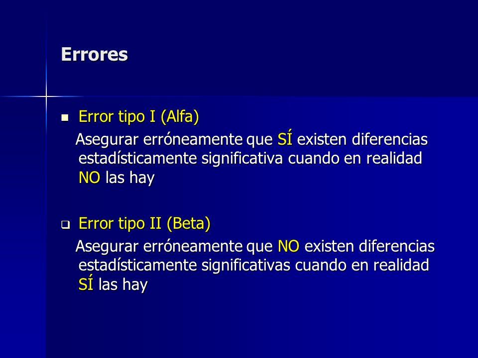 Errores Error tipo I (Alfa)