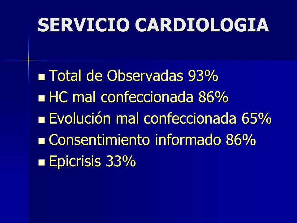 SERVICIO CARDIOLOGIA Total de Observadas 93% HC mal confeccionada 86%