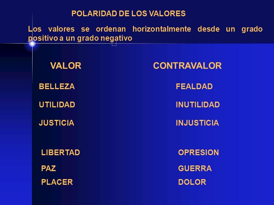 VALOR CONTRAVALOR POLARIDAD DE LOS VALORES