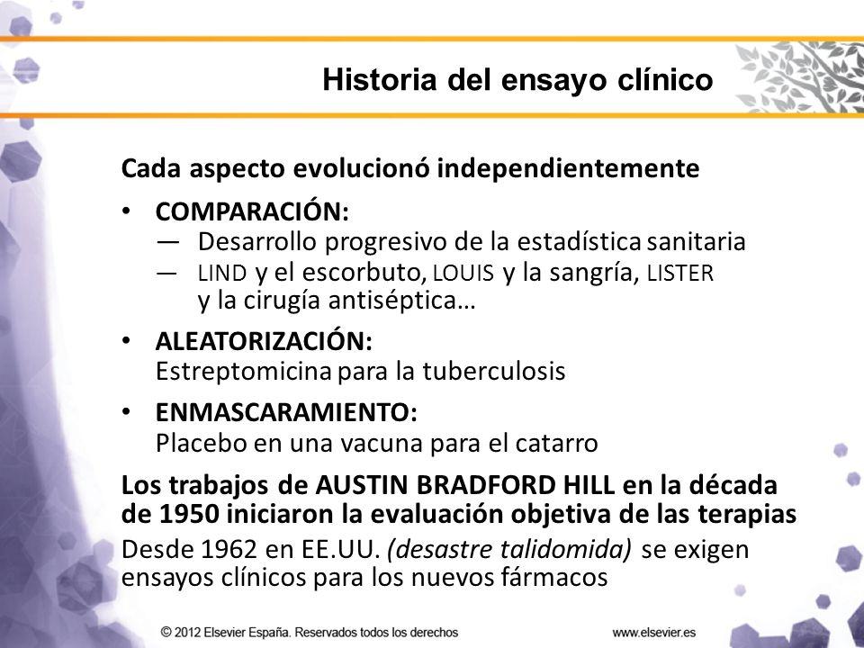 Historia del ensayo clínico