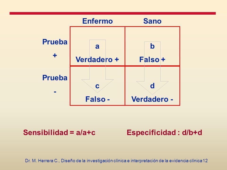 Sensibilidad = a/a+c Especificidad : d/b+d