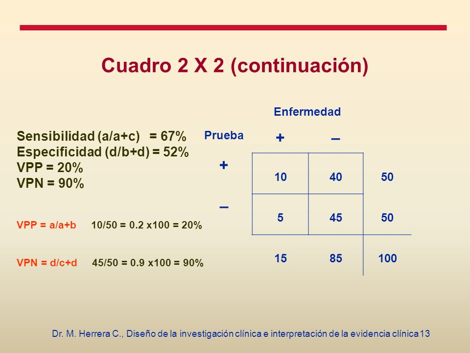 Cuadro 2 X 2 (continuación)