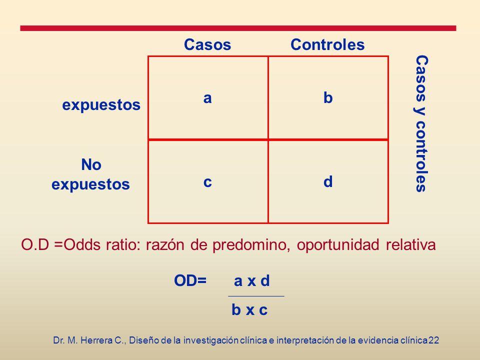 b d a c Casos Controles expuestos No expuestos