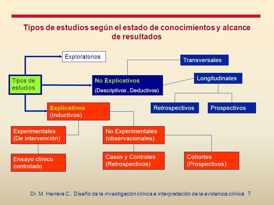 Tipos de estudios según el estado de conocimientos y alcance de resultados