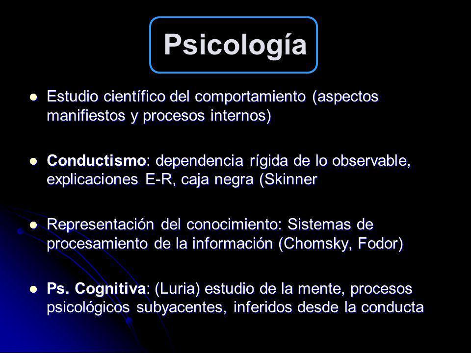 Psicología Estudio científico del comportamiento (aspectos manifiestos y procesos internos)