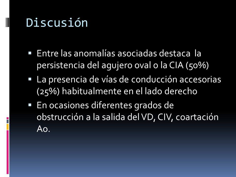 Discusión Entre las anomalías asociadas destaca la persistencia del agujero oval o la CIA (50%)