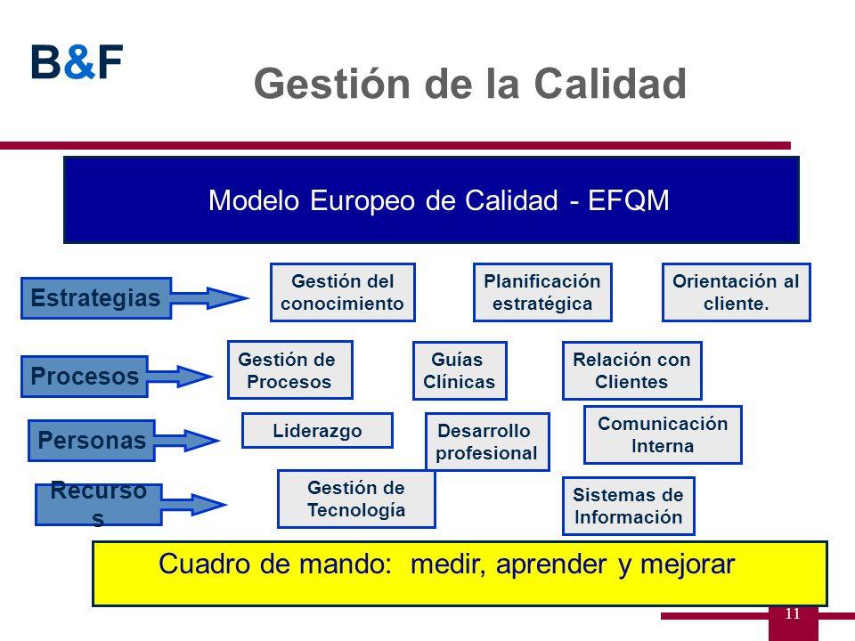 Gestión de la Calidad Modelo Europeo de Calidad - EFQM