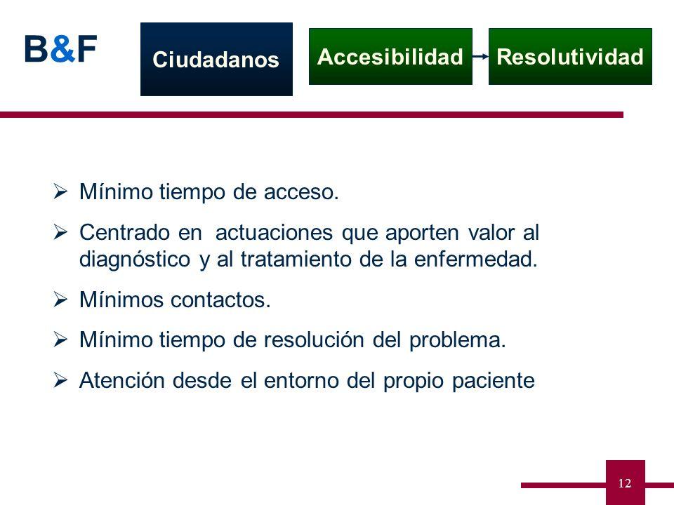 Ciudadanos Accesibilidad. Resolutividad. Mínimo tiempo de acceso.