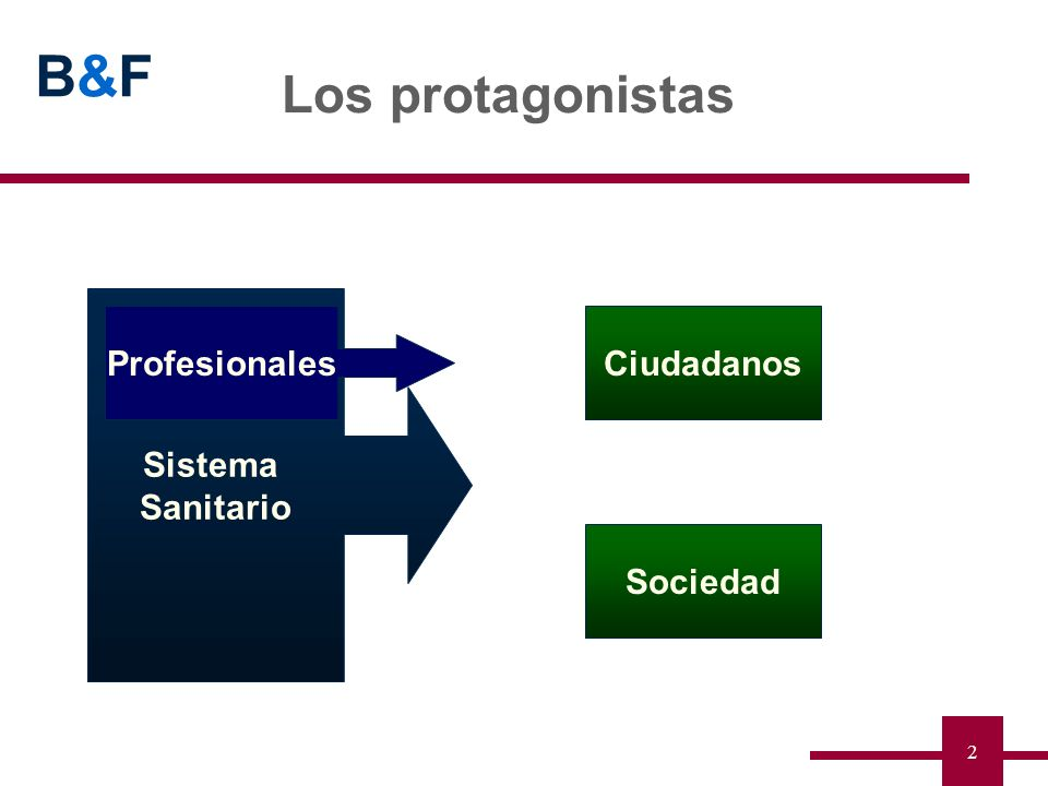 Los protagonistas Sistema Sanitario Profesionales Ciudadanos Sociedad