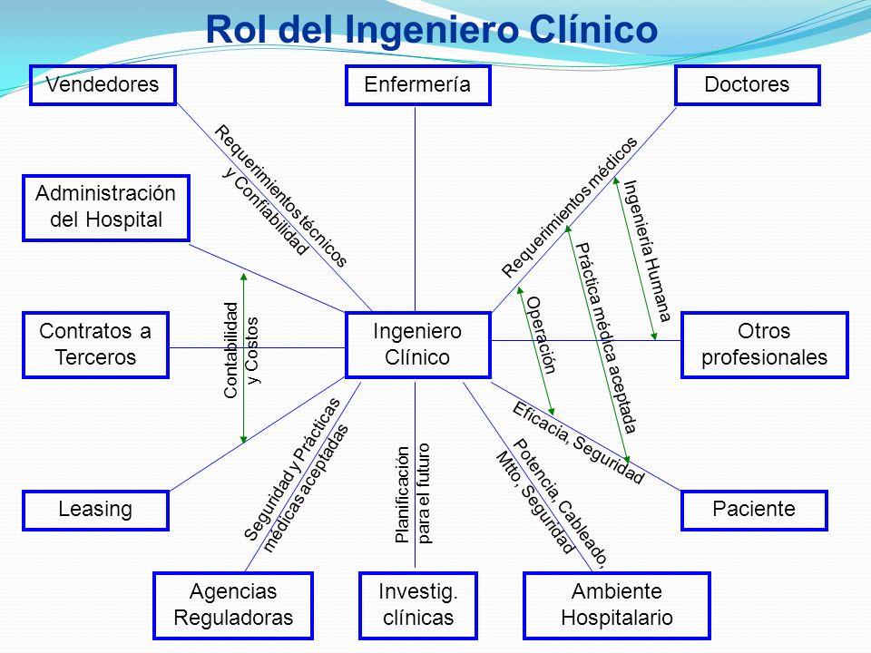 Rol del Ingeniero Clínico