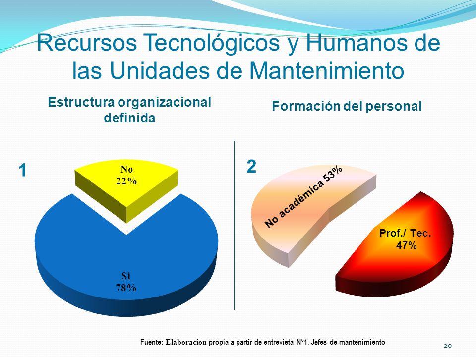 Recursos Tecnológicos y Humanos de las Unidades de Mantenimiento