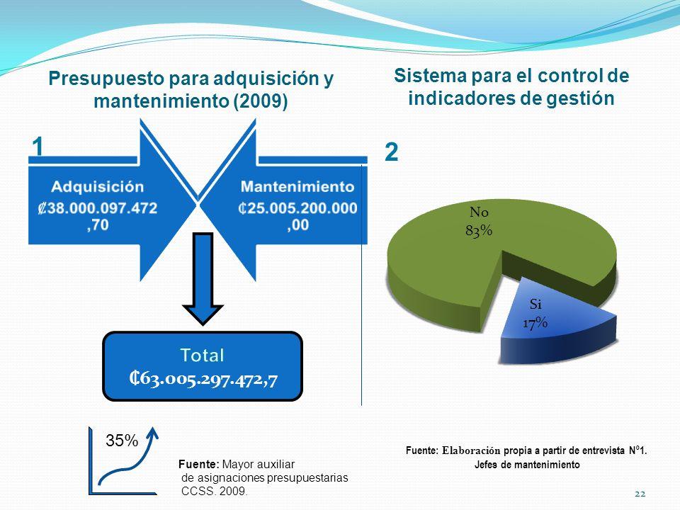 1 2 Presupuesto para adquisición y mantenimiento (2009)