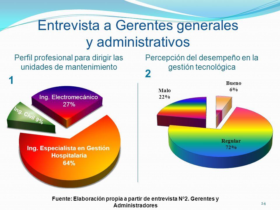 Entrevista a Gerentes generales y administrativos