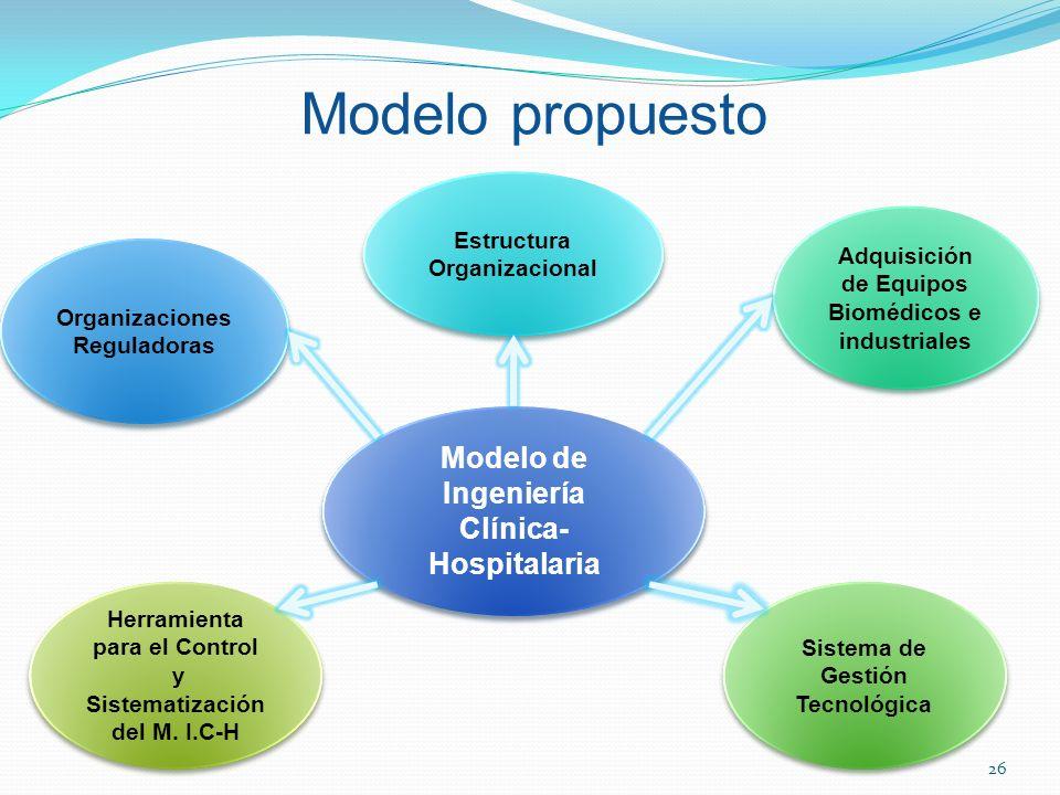 Modelo propuesto Modelo de Ingeniería Clínica-Hospitalaria