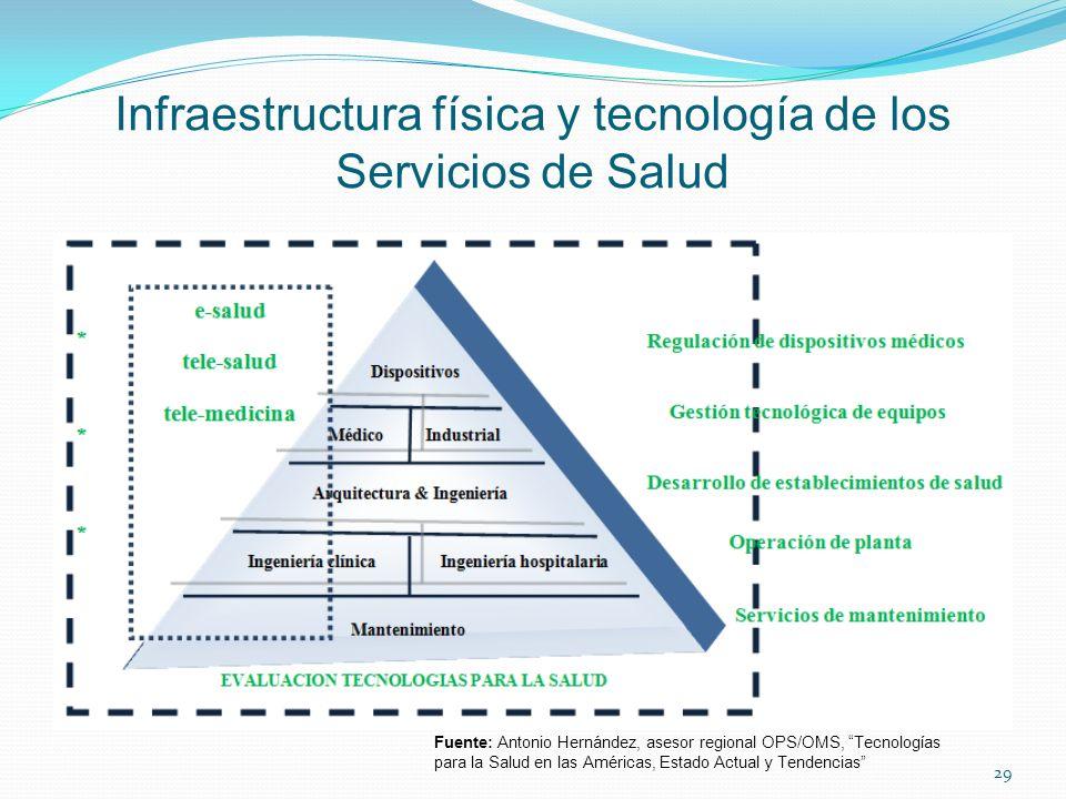 Infraestructura física y tecnología de los Servicios de Salud