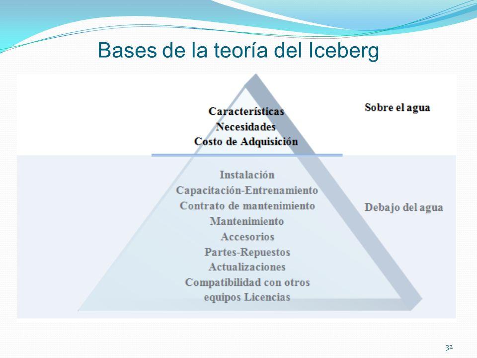 Bases de la teoría del Iceberg