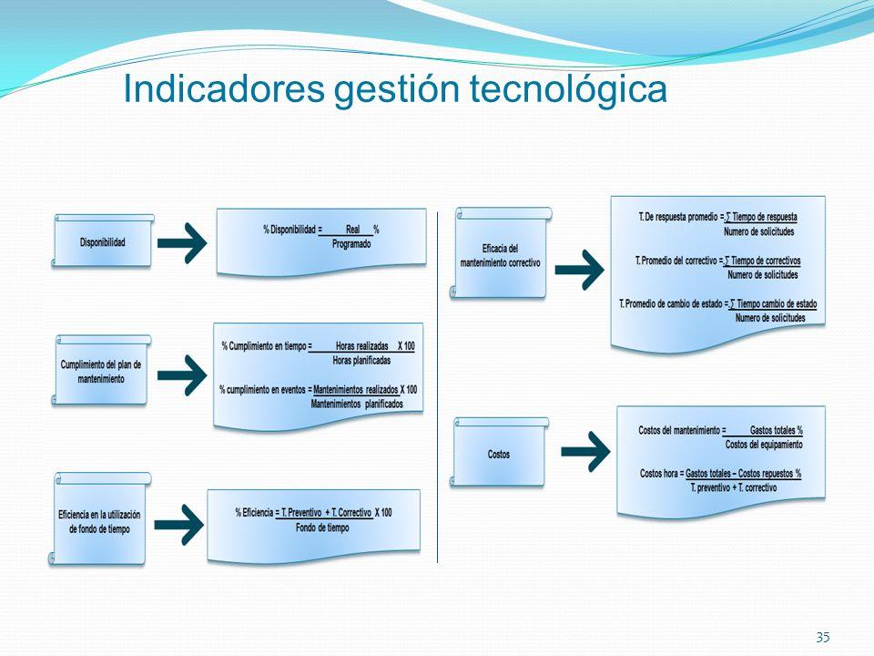Indicadores gestión tecnológica