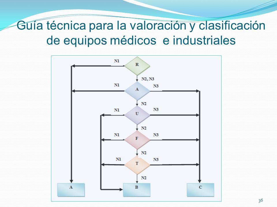 Guía técnica para la valoración y clasificación de equipos médicos e industriales