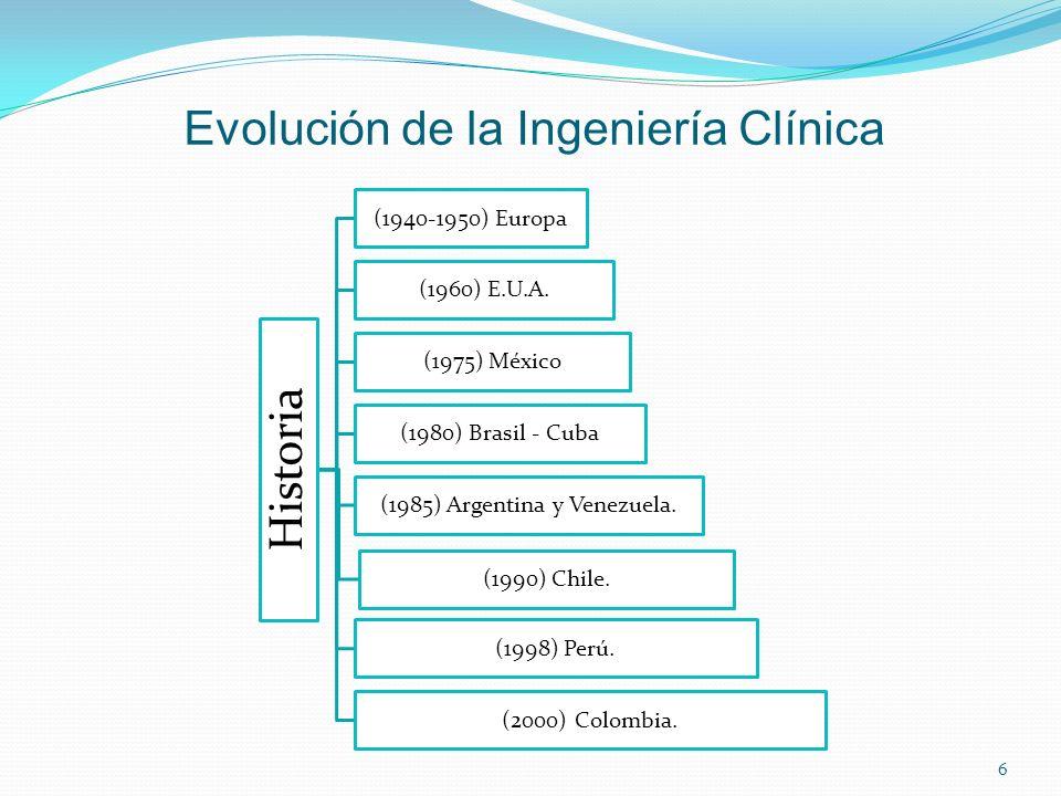 Evolución de la Ingeniería Clínica