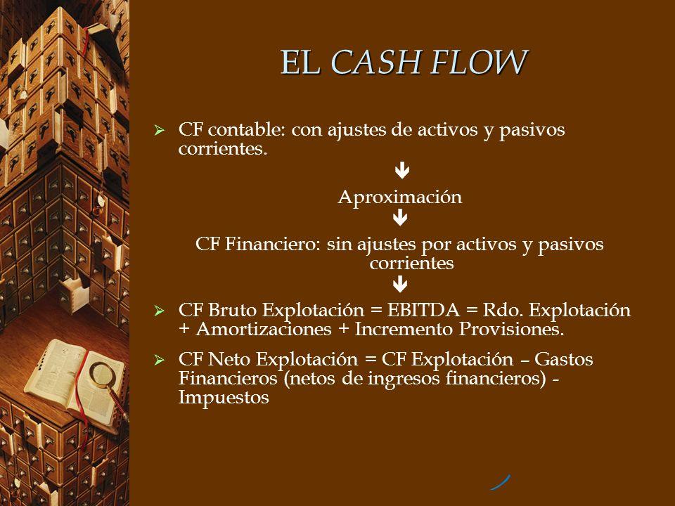 CF Financiero: sin ajustes por activos y pasivos corrientes