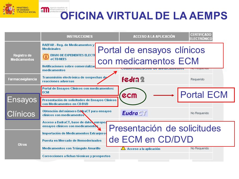 OFICINA VIRTUAL DE LA AEMPS