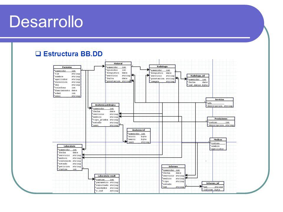 Desarrollo Estructura BB.DD Planificación