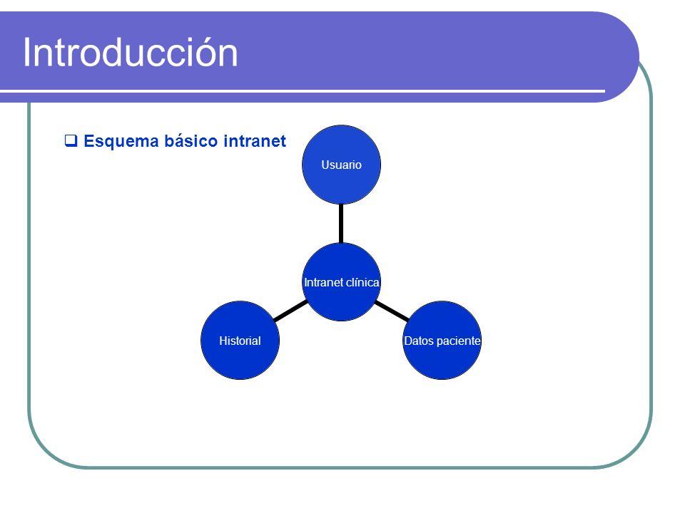 Introducción Esquema básico intranet