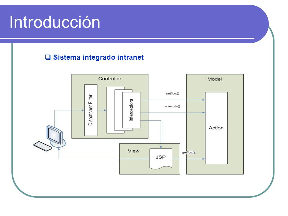 Introducción Sistema integrado intranet