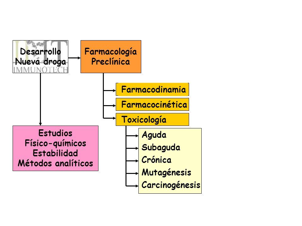 Desarrollo Nueva droga. Farmacología. Preclínica. Farmacodinamia. Farmacocinética. Toxicología.