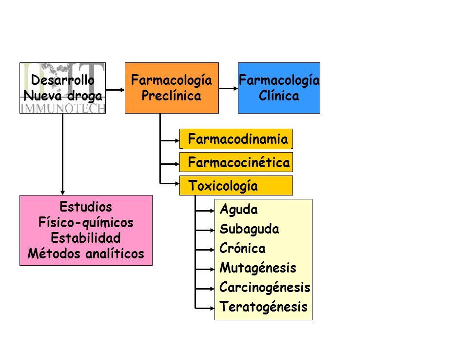 Desarrollo Nueva droga. Farmacología. Preclínica. Farmacología. Clínica. Farmacodinamia. Farmacocinética.