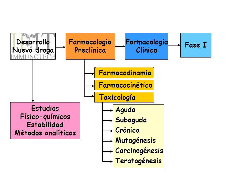Desarrollo Nueva droga. Farmacología. Preclínica. Farmacología. Clínica. Fase I. Farmacodinamia.
