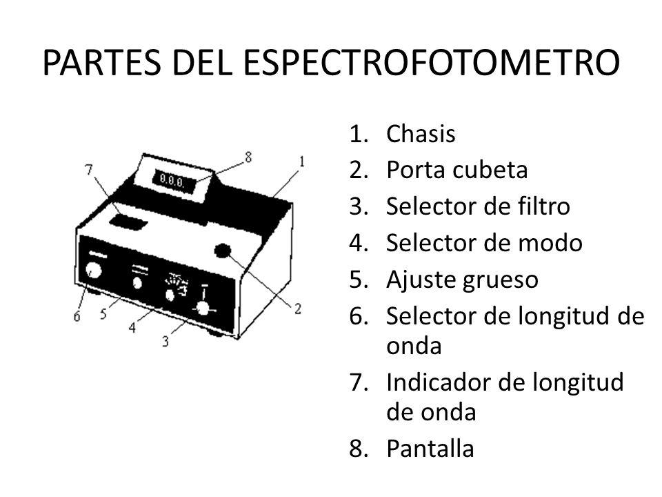 PARTES DEL ESPECTROFOTOMETRO