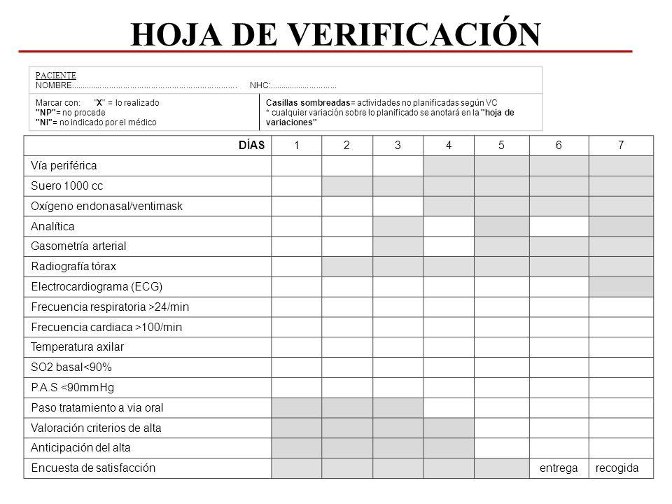 HOJA DE VERIFICACIÓN DÍAS 1 2 3 4 5 6 7 Vía periférica Suero 1000 cc