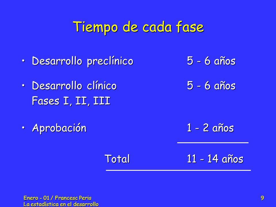 Tiempo de cada fase Desarrollo preclínico 5 - 6 años