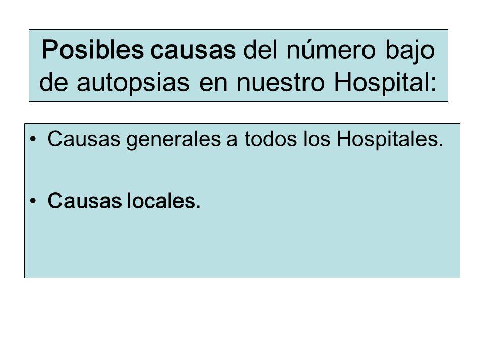 Posibles causas del número bajo de autopsias en nuestro Hospital: