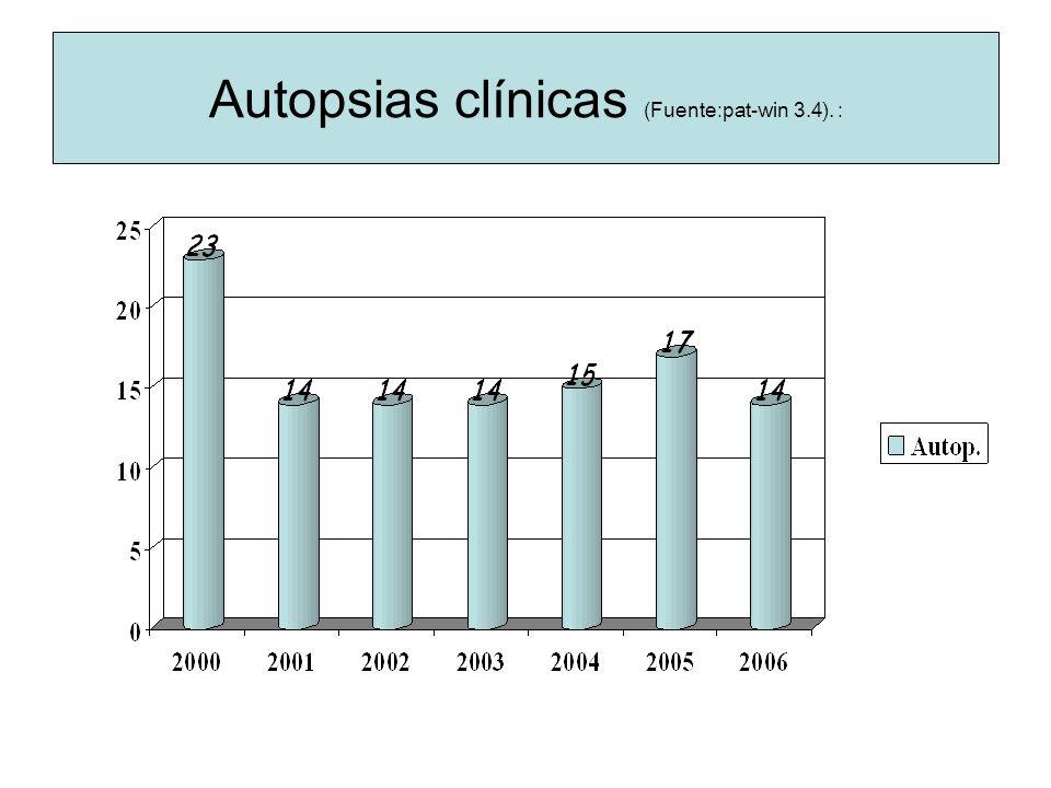 Autopsias clínicas (Fuente:pat-win 3.4). :