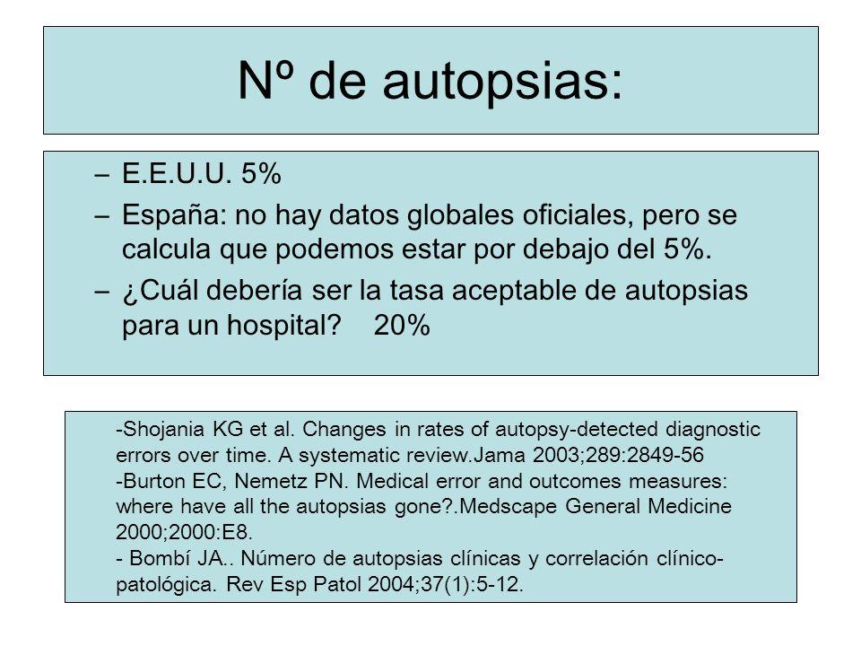 Nº de autopsias: E.E.U.U. 5% España: no hay datos globales oficiales, pero se calcula que podemos estar por debajo del 5%.