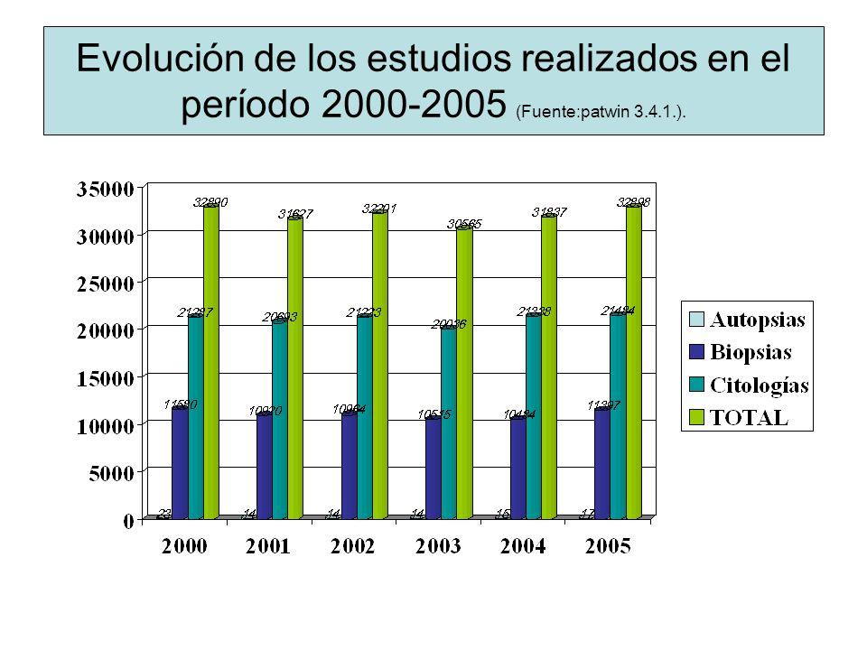 Evolución de los estudios realizados en el período 2000-2005 (Fuente:patwin 3.4.1.).