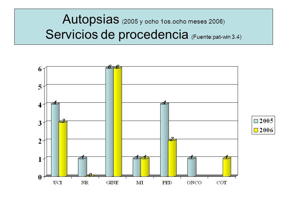 Autopsias (2005 y ocho 1os.ocho meses 2006) Servicios de procedencia (Fuente:pat-win 3.4)